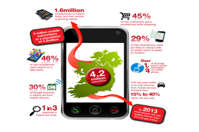 Mobile Optimisation is Important to your customers