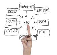 Why SEO marketing is Necessary