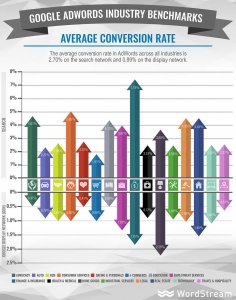 adwords-industry-benchmarks-average-conversion-rate-1