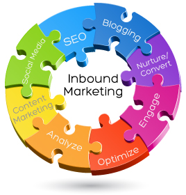Quick inbound marketing tips for SMES