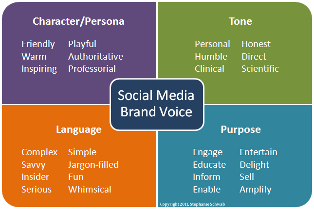 How To Shape The Social Tone Of Your Brand